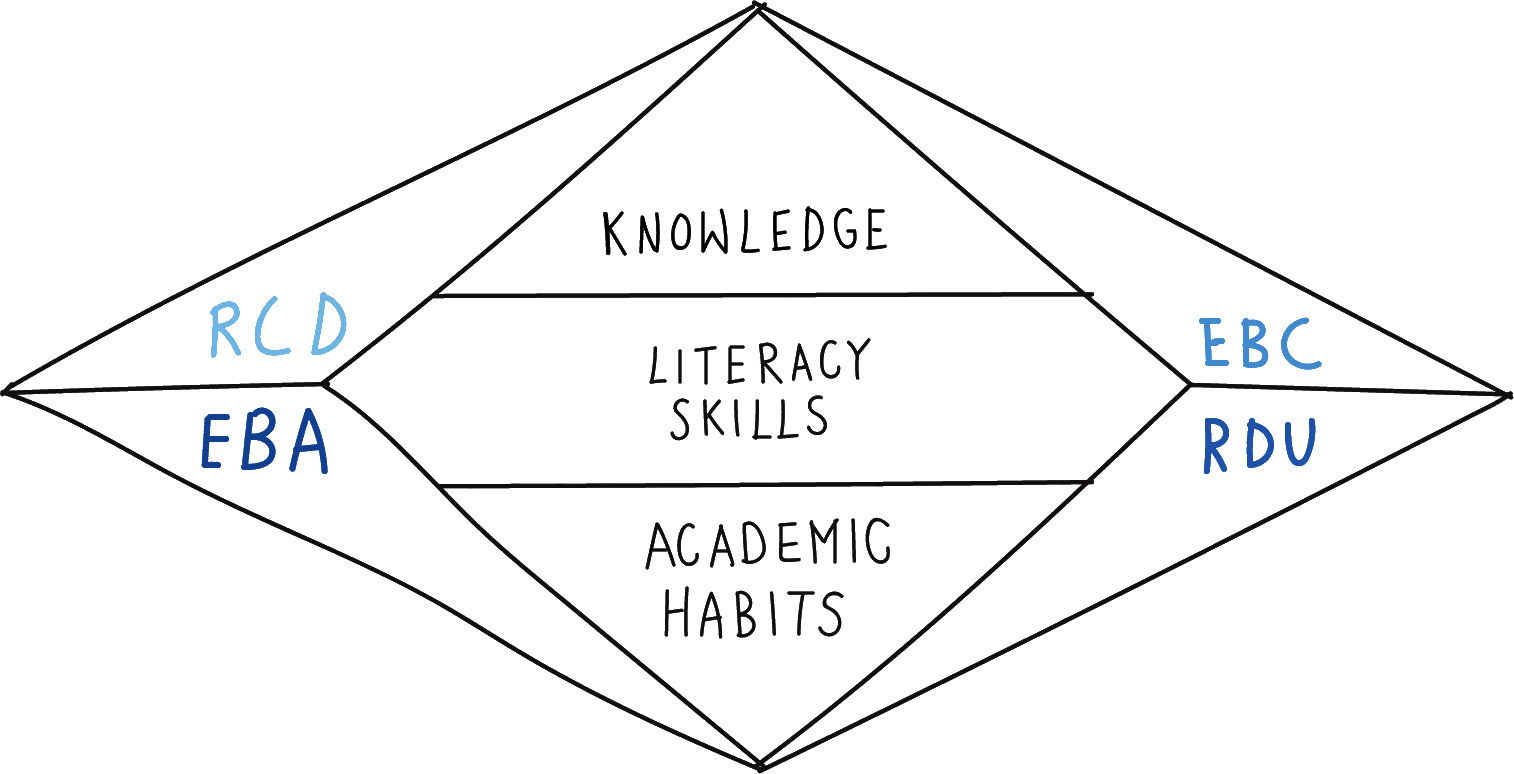 Knowledge, Literacy Skills and Academic Habits: A Comprehensive Framework for Instruction and Assessment