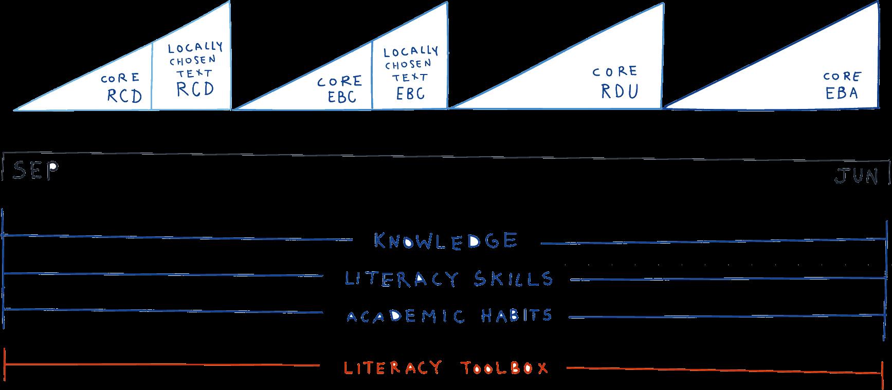 Building a Year-Long Literacy Program: Framework for Year-Long Instruction